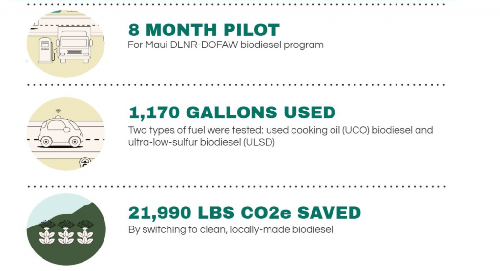 describes DLNR's biodiesel pilot results