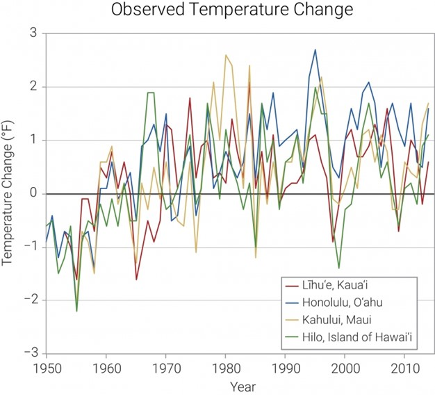 Observed historical average annual temperatures in the islands of Kauaʻi, Oʻahu, Maui, and Hawaiʻi from 1950 to 2010. Photo was taken from NOAA State Climate Summaries.